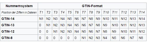 Was ist eine GTIN Nummer ?